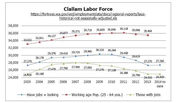 Clallam Labor Force 2014