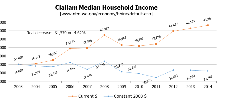 Clallam Household Income, 1.2016.fw