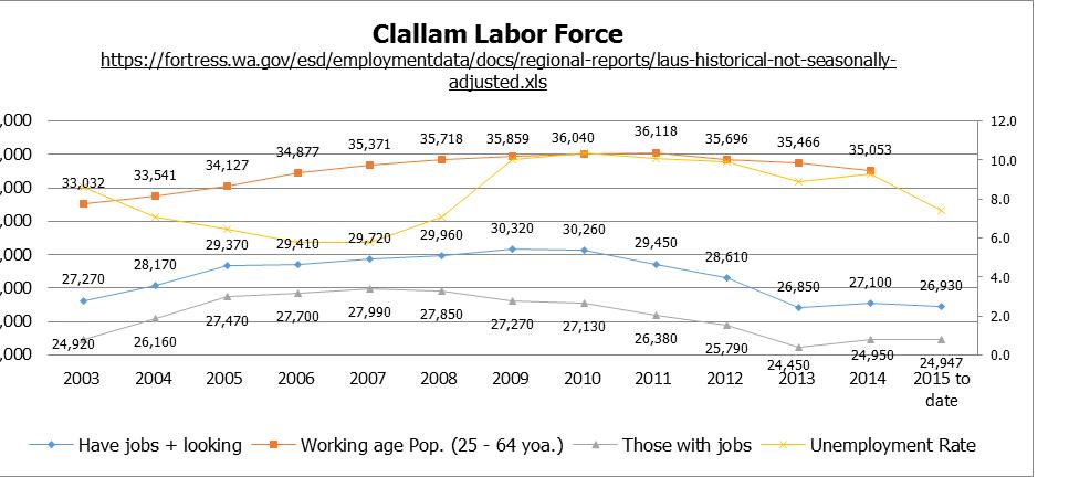 Clallam Labor Force, 1.2016.fw